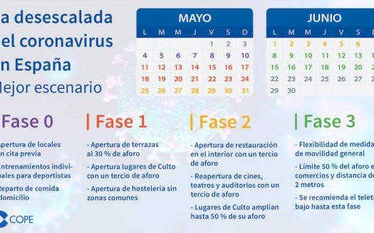 4 Этапа плана деэскалации в Испании